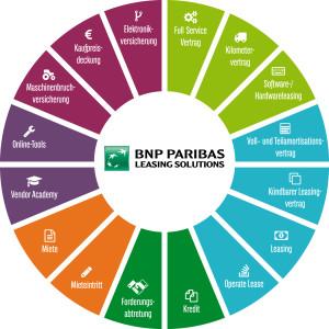 BNP Produktu uebersicht RGB