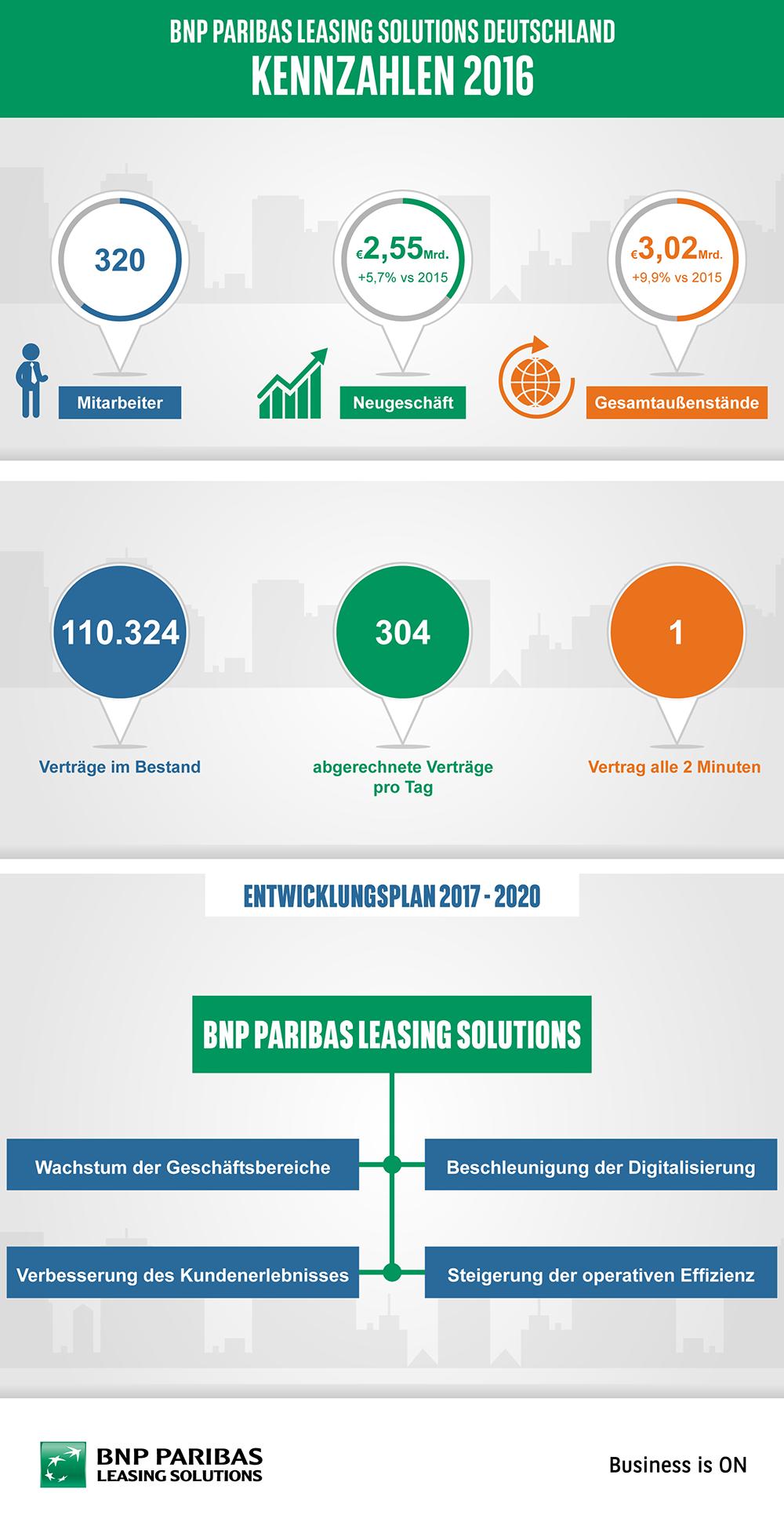 Kennzahlen_2016_BNP Paribas Leasing Solutions Deutschland