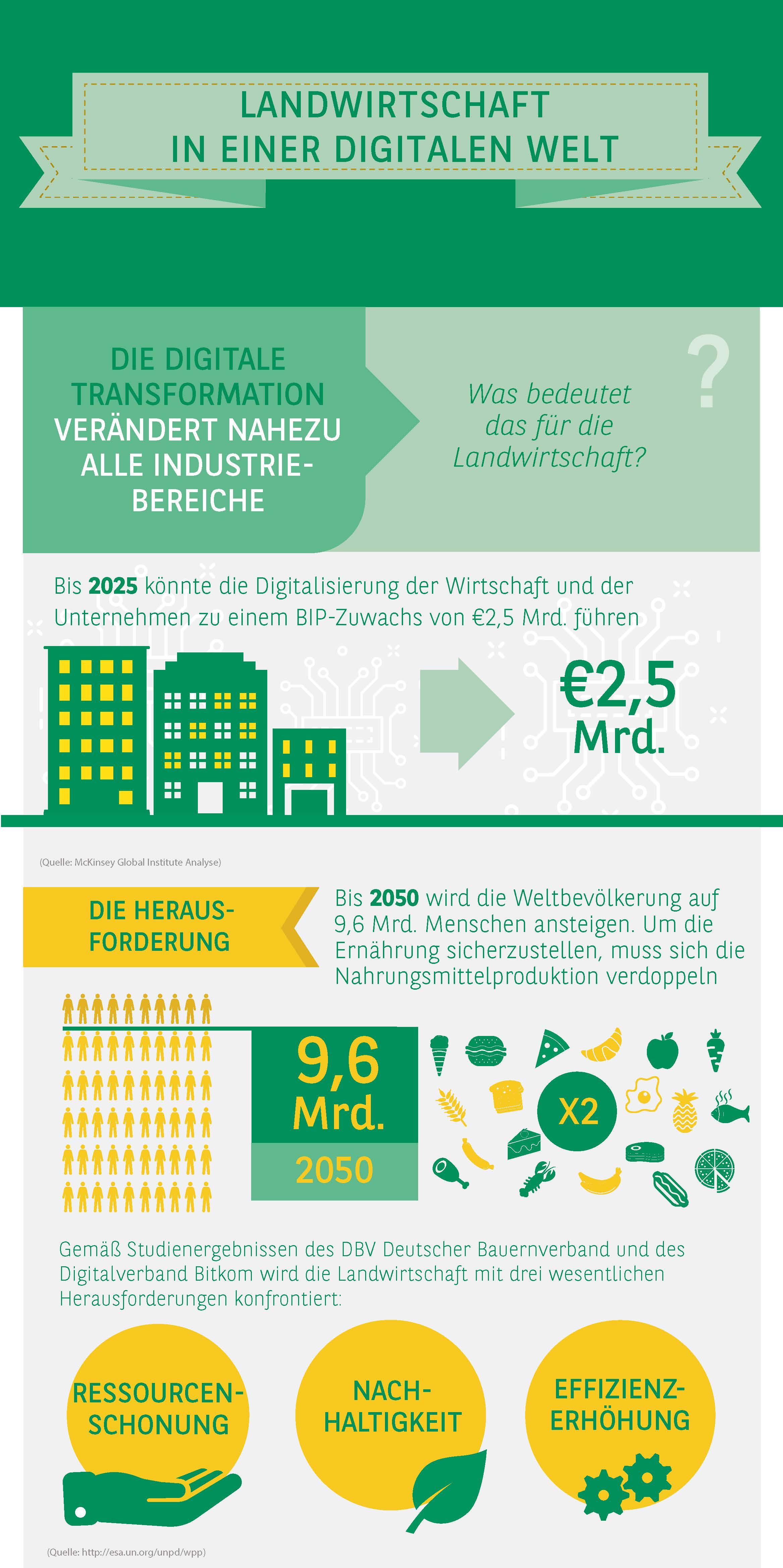 Smart Farming Infografik_Landwirtschaft in einer digitaler Welt