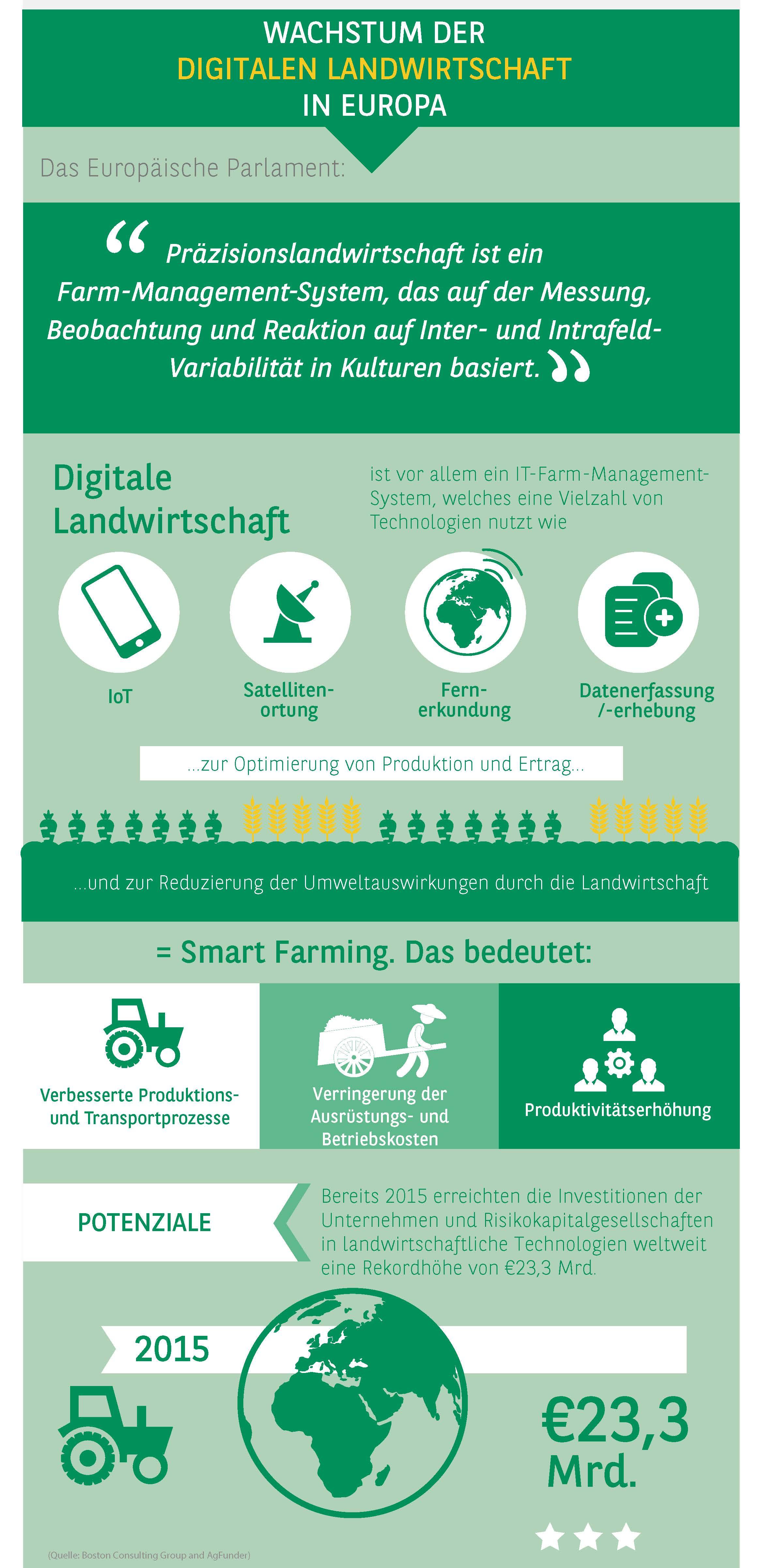 2_Digitale Landwirtschaft und Smart Farming-Potenziale