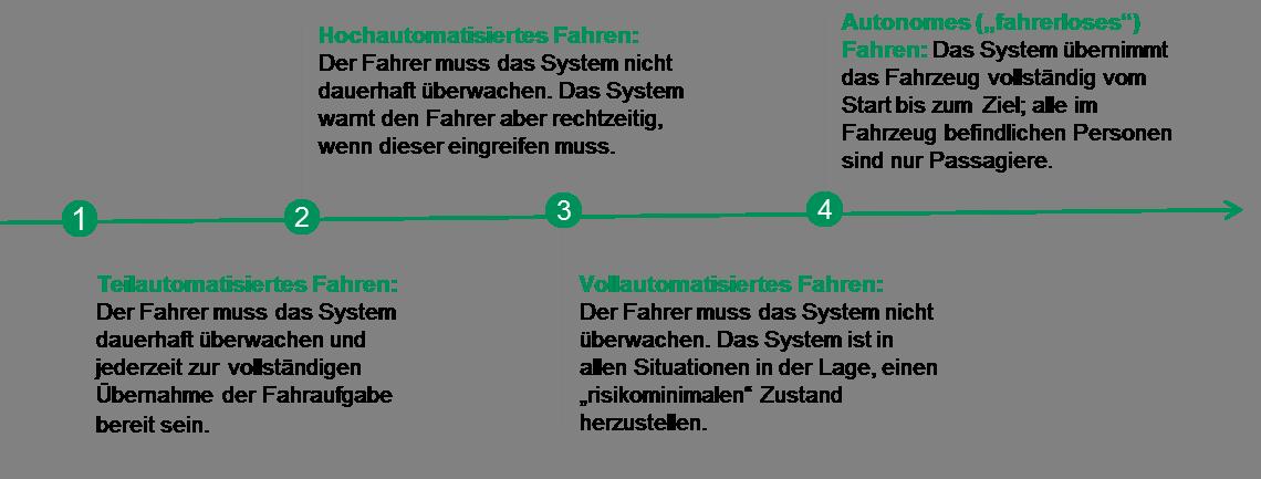 Automatisierungsstufen im Ueberblick_V3