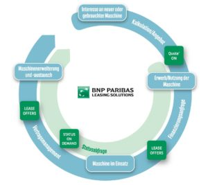 Service tool-bnpparibas leasing solutions